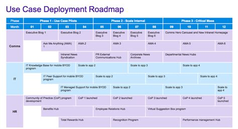 implementation roadmap template roadmap template word pertamini co
