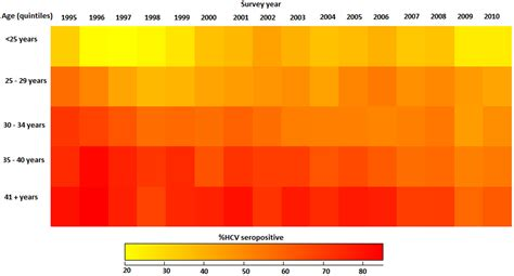 heat maps quilt plots like heat maps only heat maps what you re