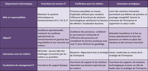 Business Sample Resume by Itil Archives Blog De La Gouvernance Et Du Management