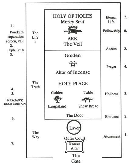 Tabernacle Curtains Diagram Of The Tabernacle Every Single Item In The