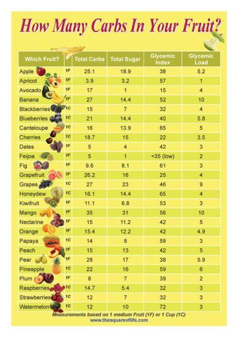 0 sugar fruits sugar free fruits sugar free fruits sugar free and