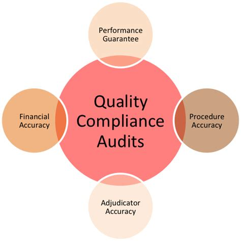 Quality Auditor by Compliance Quality Audits
