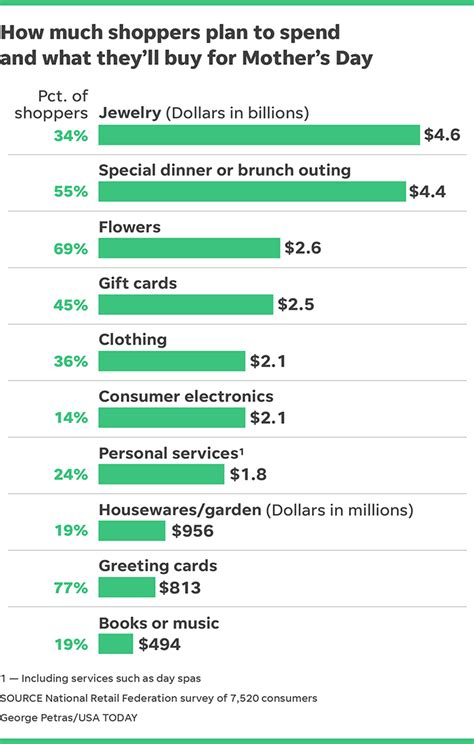 S Day Usa 2018 Mother S Day Retail Spending To Top 23 Billion In 2018