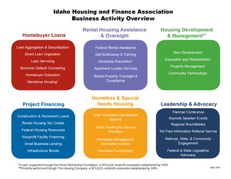idaho housing and finance idaho housing and finance association gt ihfa gt about ihfa gt business activity overview