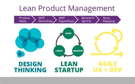 experiment design lean startup lean product management the art of known unknowns