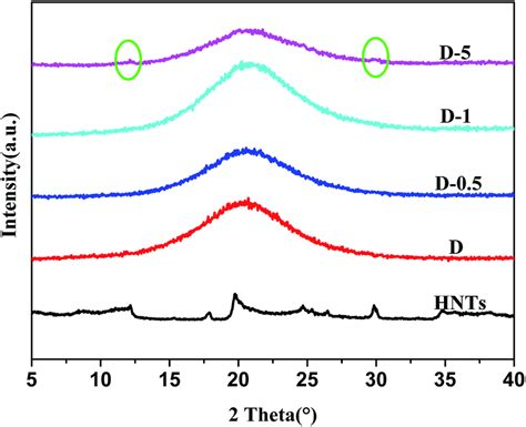 xrd pattern of halloysite synthesis and properties of a millable polyurethane