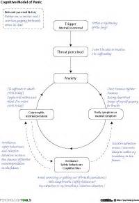 case conceptualisation formulation resources and cbt