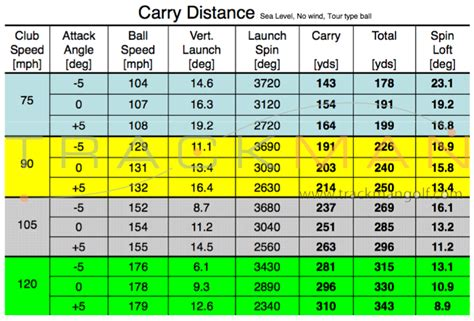 swing speed chart for irons 6 iron swing speed distance chart driver shaft weight