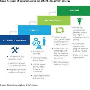 Patient Engagement Letter Business Plan Competencies Larepairinnyc Web Fc2