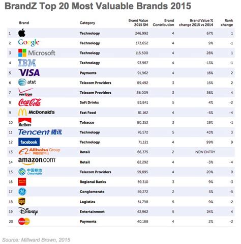 sa s 10 most valuable brands the 20 most valuable global brands in 2015 insurance zone