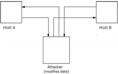 tutorialspoint cryptography attacks on cryptosystems