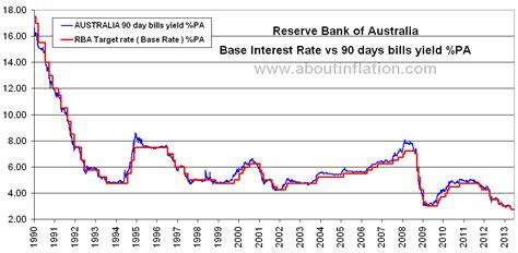bank of historic interest rates interest rate australia about inflation