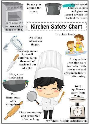 Sanitation Guidelines For The Kitchen by Cooking Poster Set Cooking Activities