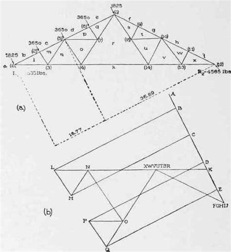 analysis of truss method of sections exle vii analysis of trusses continued method of sections