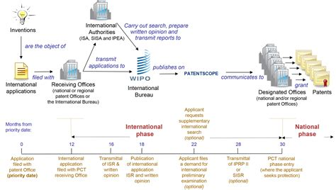 design application foreign filing deadline pct faqs