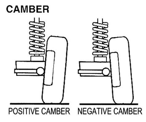 positive negative with a car work and diagram positive