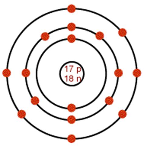 Number Of Protons In Chlorine by O Level Chemistry Atomic Structure