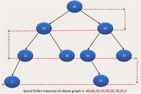 zigzag pattern in java spiral zigzag level order traversal of binary tree in java