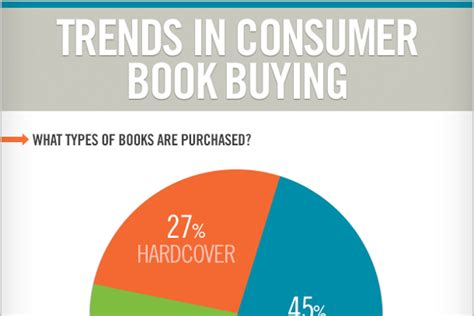 Statistics Book For Mba by 8 Consumer Book Sales Statistics And Trends