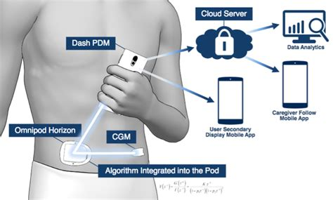 dash system insulet s omnipod dash system to add touchscreen and