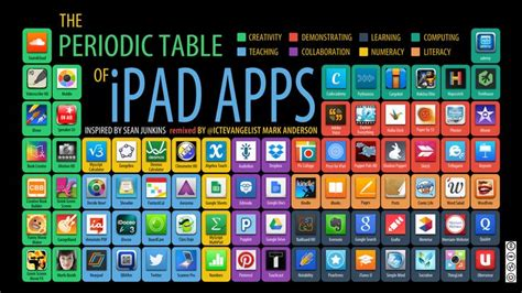 1000 images about ipads for ks1 ks2 on app