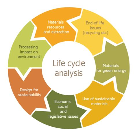 life cycle analysis big mac Product life cycle and the smartphone and evaluate information from the results of the life cycle inventory and/or the life cycle impact assessment.
