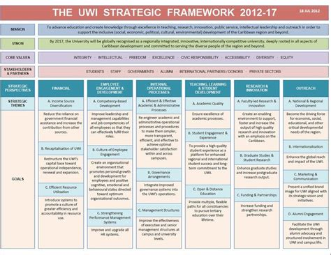 Mba Frameworks by 7 Best Images About Strategy Framework On