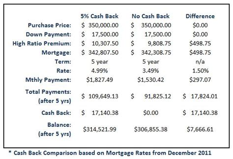 housing loan down payment no down payment mortgage loans cash back