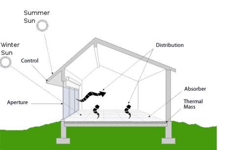 passive solar home design elements what is passive solar