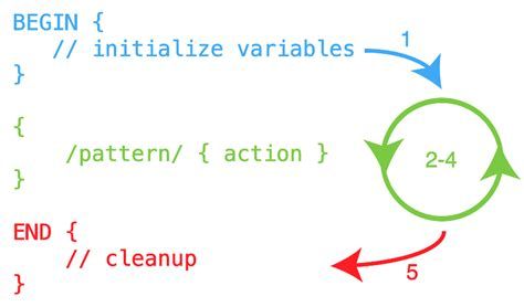 awk pattern variables bash shell scripting tutorial workflow begin body and