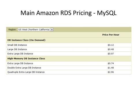 amazon rds ppt amazon rds vs sql azure powerpoint presentation