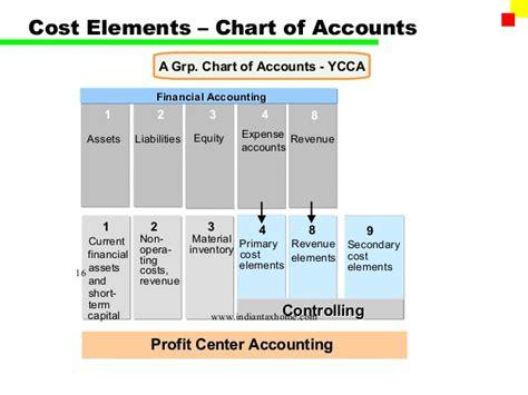 sap chart of accounts table sap fi gl