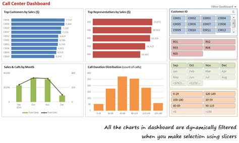 excel 2010 video tutorial free download make dynamic dashboards using excel 2010 video tutorial