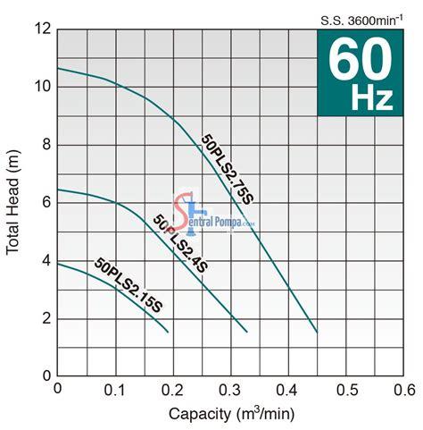 Pompa Celup 750w pompa celup horizontal 750 w 50pls2 75s 51 sentral pompa