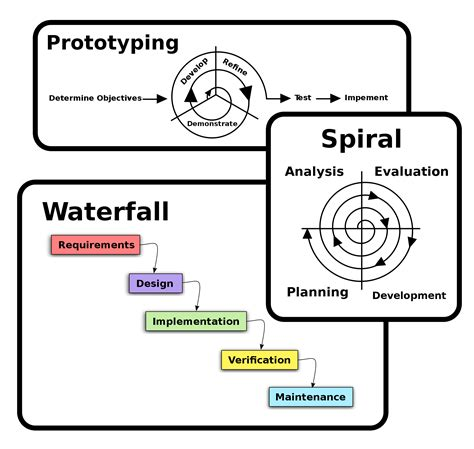 process pattern software engineering prototyping methodology steps on how to use it correctly
