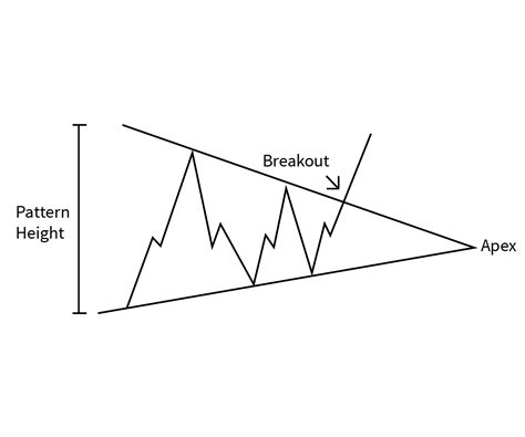 pattern grafici trading 5 grafici trading da conoscere investimentoinborsa com