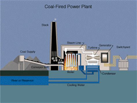 layout of the thermal power plant c r e a t i v i t y thermal power plant layout and operation