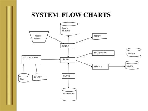 what is system flow chart library management system