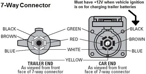7 pin trailer wiring connector schematic get free image