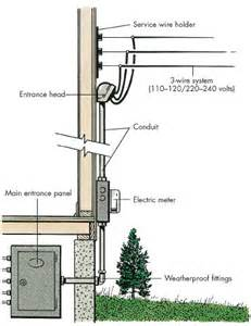 how to do home electrical repairs tips and guidelines howstuffworks