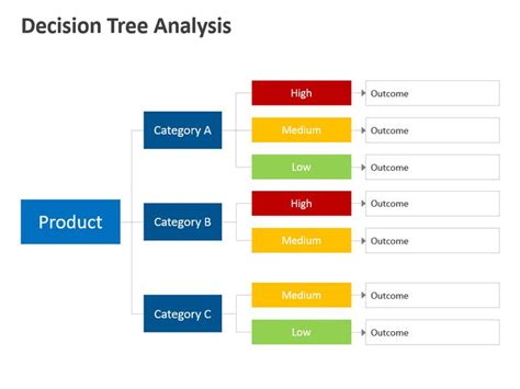 editable powerpoint templates decision tree analysis