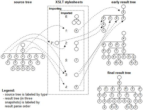 xslt multiple templates choice image templates design ideas