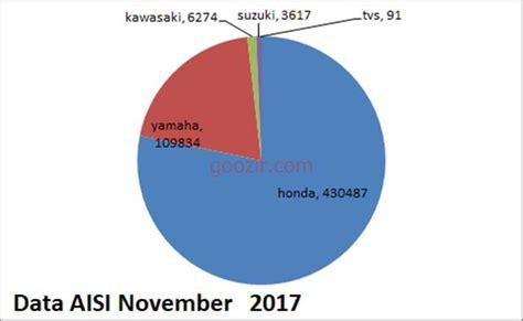 Paling Laris Key data aisi november 2017 10 motor paling laris informasi