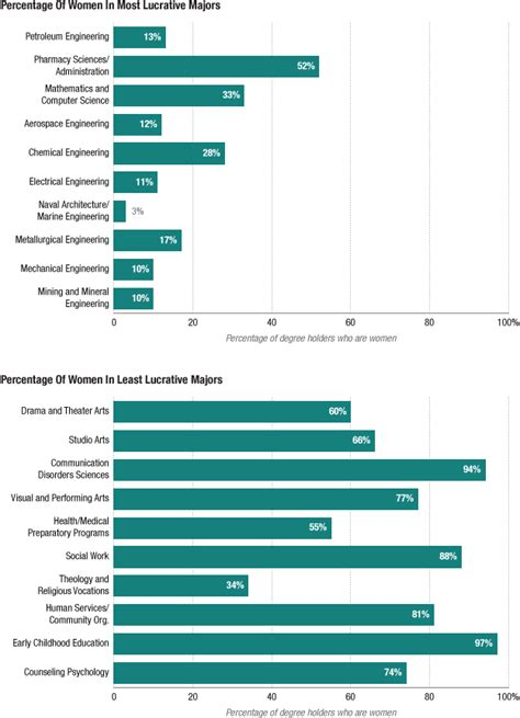 Most Lucurative Mba Programs by Why Like Me Choose Lower Paying Planet