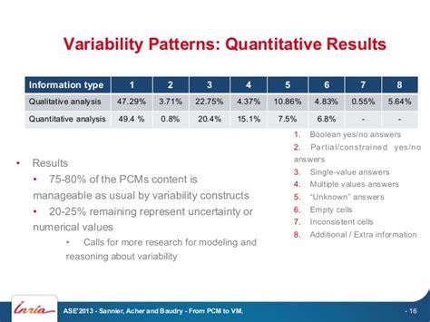 quantitative pattern definition product comparison matrix pcm variability modeling the