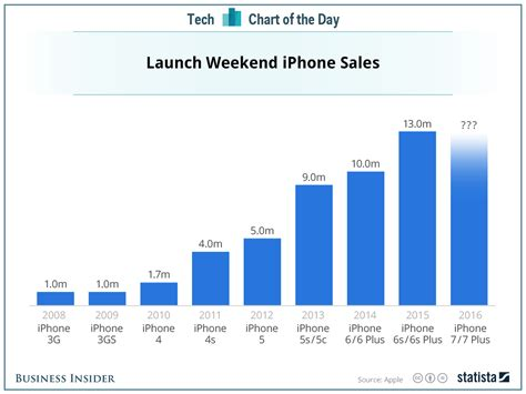 apple iphone launch weekend sales chart business insider