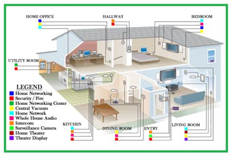 Stunning Home Design Diagram Gallery   Amazing House