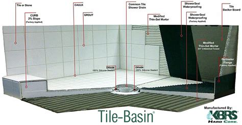 Installing Tile Shower Pan How To Install A Tile Shower Floor Houses Flooring Picture Ideas Blogule