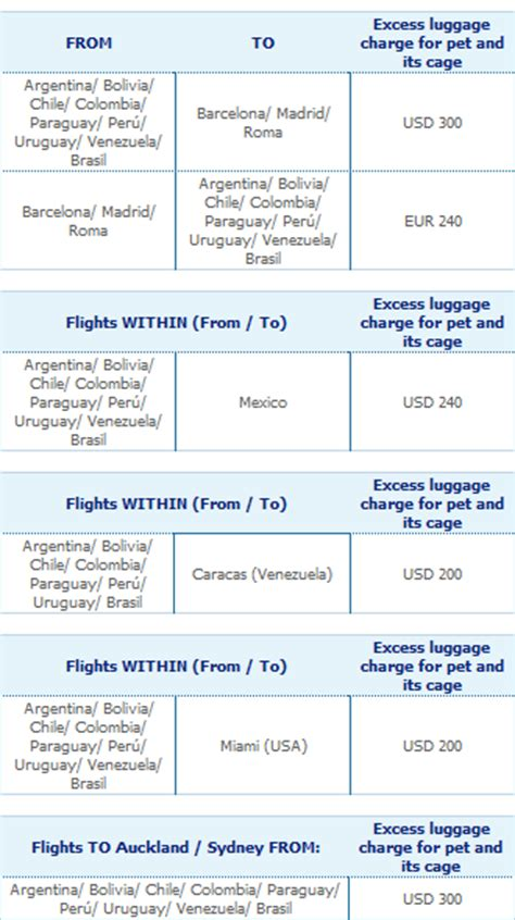 United Airlines In Cabin Pet Policy by Aerolineas Argentinas Pet Policy 2017 Airline Pet