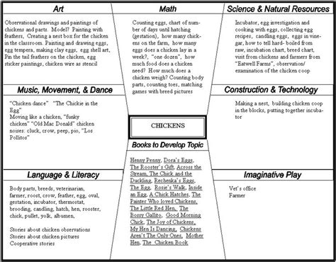 project approach template stem preschool pinterest